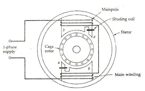 What is a Shaded Pole Induction Motor? its Applications