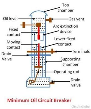 What is Bulk Oil & Minimum Oil Circuit Breaker? Definition