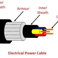 240v Plug Wiring Diagram 05 Pontiac G6 Stereo What Is Electrical Power Cable? Definition & Construction Of Cable - Circuit Globe