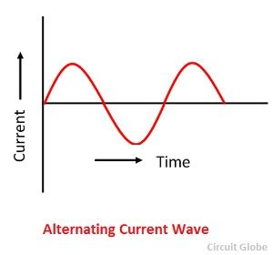 ac current and dc current difference in hindi