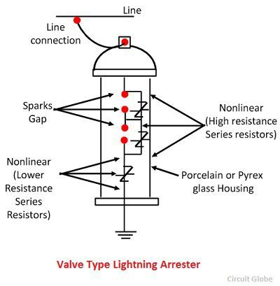 What is Valve Type Lightning Arrester? Definition