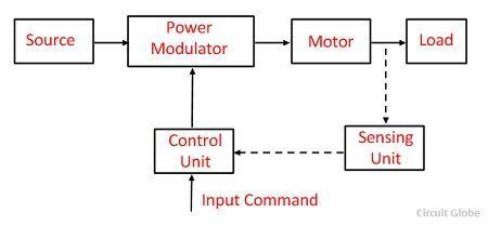 What Is Electrical Drive? Definition Parts Advantages