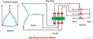 Difference Between Slip Ring & Squirrel Cage Induction Motor with Comparison Chart  Circuit Globe