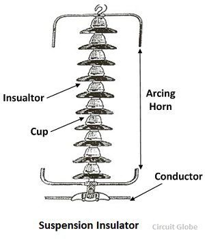 What is a Suspension Insulator? Advantages & Types
