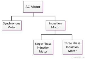What is AC Motor? Definition & Types  Circuit Globe