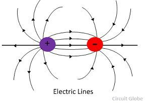 What is Electric Field? Definition, Types & Properties
