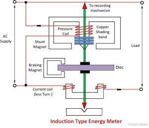 What is Energy Meter?  Definition, Construction, Working & Theory  Circuit Globe