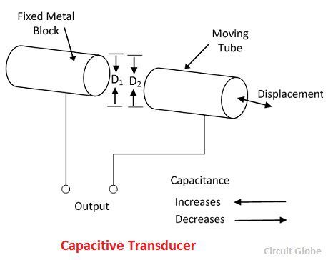 What Is Capacitive Transducer Definition Principle