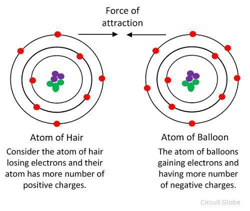 Difference Between Static & Current Electricity (with