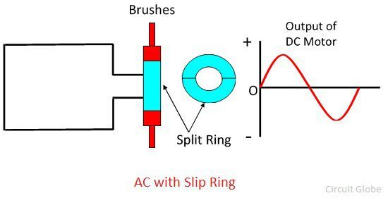 Dc Motor And Ac Motor Difference