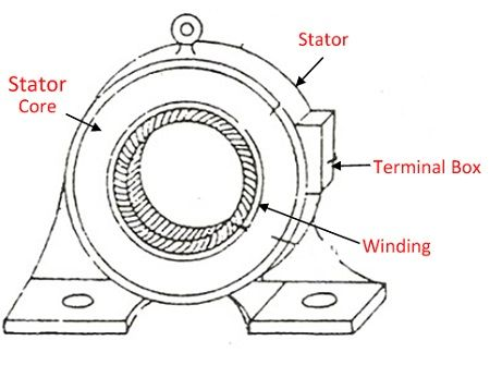 Difference Between Stator & Rotor (with Comparison chart