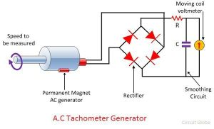 What is Electrical Tachometer?  DC & AC Tachometer