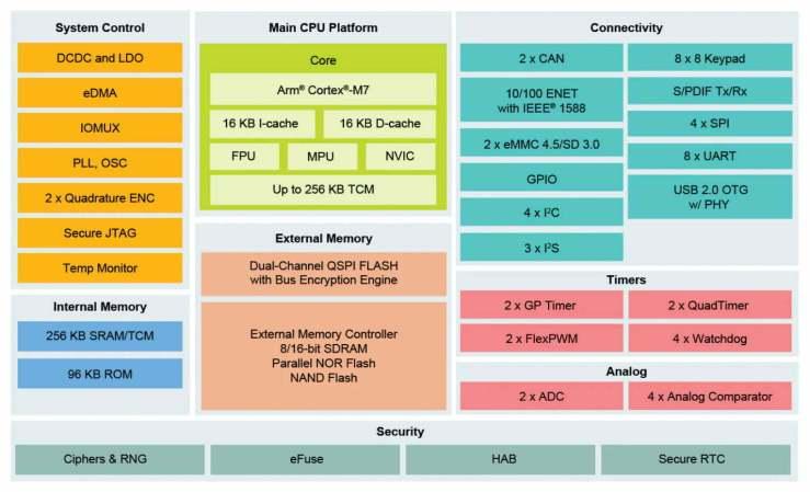 iMX_RT1020-BD-NXP-Microcontroller-Internal-Block-Diagram