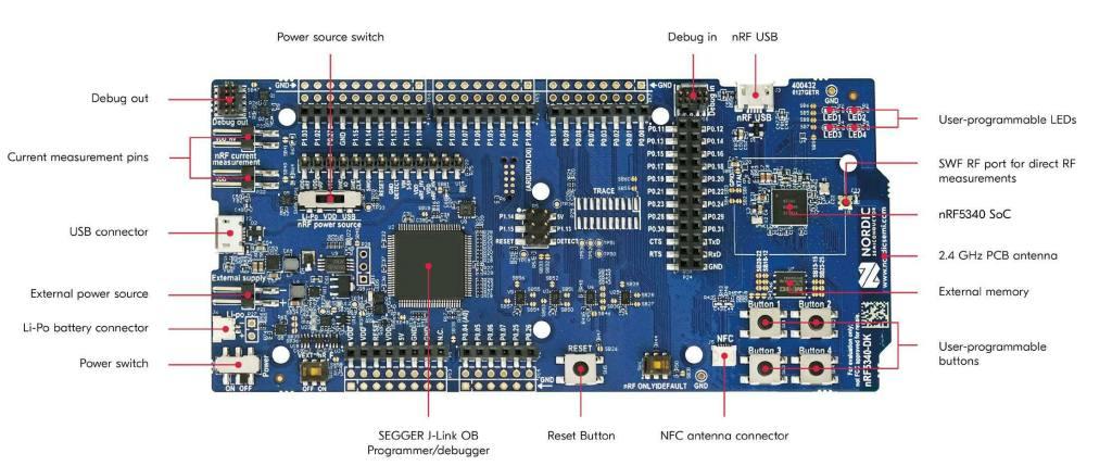 nRF5340-DK-Development-Board-Annotated-1