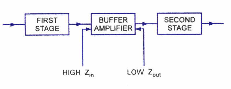 FET Applications-JFET Applications-Chopper,Cascode,Buffer