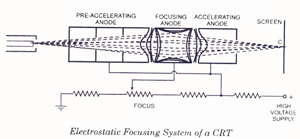 Electronic Circuits And Diagrams