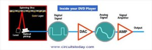 Working of DVD Player  Electronic Circuits and Diagrams
