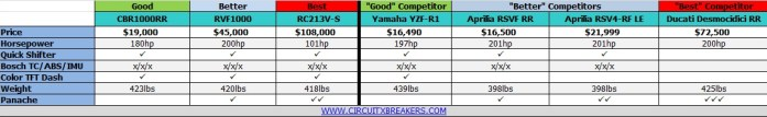 How Honda stacks up with the competition.