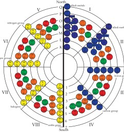 in this version of the model the blue elements are donor elements grouped in families the yellow are recipient families the orange are transitional  [ 1865 x 1829 Pixel ]