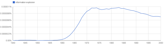 Chart showing the steep rise of the term information explosion from 1958 to 1973