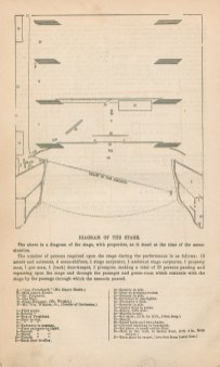 Diagram of the stage at the time of Lincoln's assassination showing the path Booth took to leave the stage