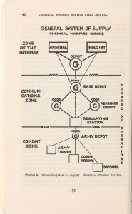 Chart sowing relative positions of military field units.