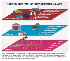 Infographic showing layers of Applications, Services, and Bitways.