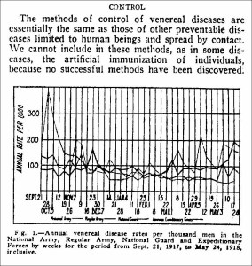 Annual venereal disease rates per thousand men in the National Army, Regular Army, National Guard and Expeditionary Forces by weeks for the period from 9/21/1917 to 5/24/1918 inclusive.