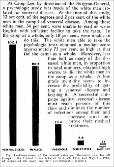 Comparison of the anual rates per thousand men for all troops in the United States between 9/21/1917 and 5/31/1918 of certain of the more importatnt commuinicable diseases.