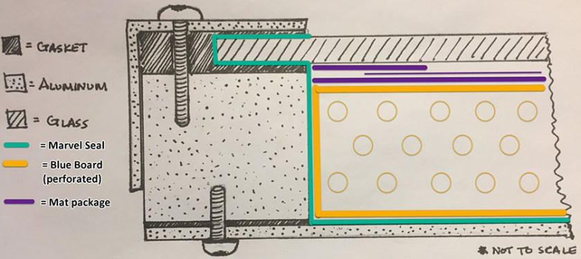 A crossection drawing of the elements of an airtight frame.