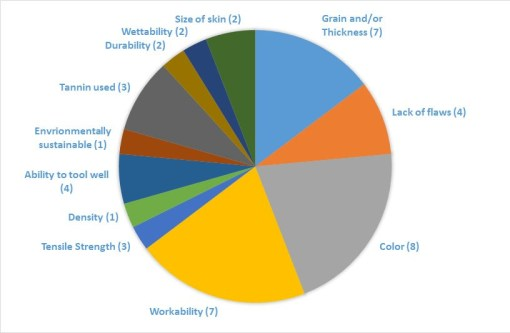 A pie chart of qualities conservators look for in leather.