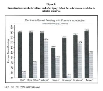 Bar chard showing decline in breastfeeding with formula introduction in selected developing countries.