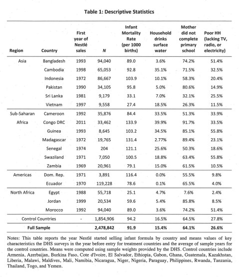 A table giving nestle sales dates, mortality rates, household water source, education, and economic resource information for a selection of countries on 4 continents.