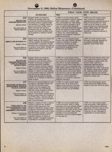 November 5, 1996 Ballot Measures 214-218.