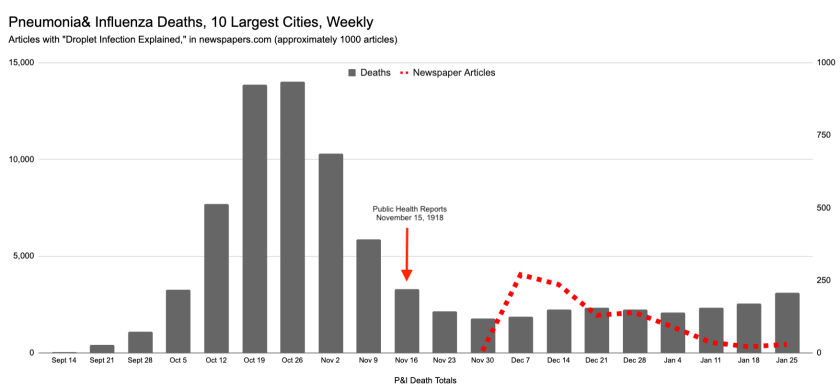 """A bar chart indicates the frequency of the term """"Droplet Infection Explained"""" over time from November 1918 to January 1919 after an October spike in deaths."""