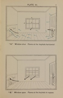 Diagram showing how airflow moves through a room with a fireplace when a window is open or shut.