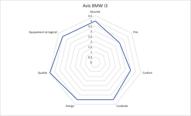 Avis BMW i3