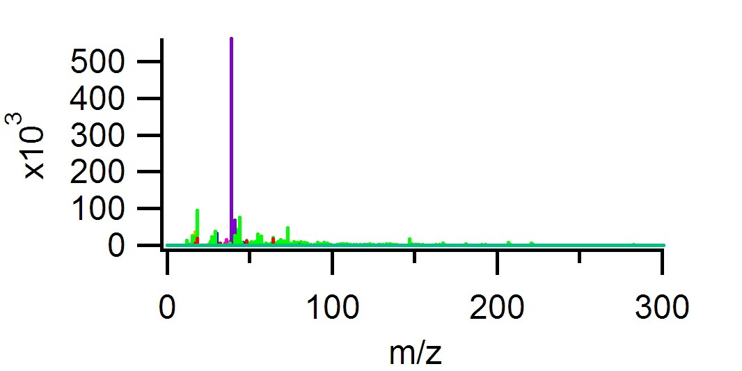 AMS Spectral Database (Unit Mass Resolution)