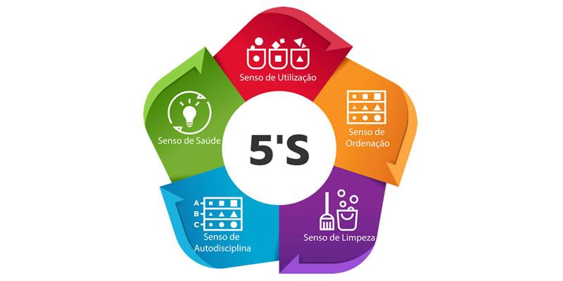 5S HOUSEKEEPING - programa 5S