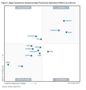 https://www.salesforce.com/blog/2017/05/salesforce-gartner-crm-customer-engagement.html