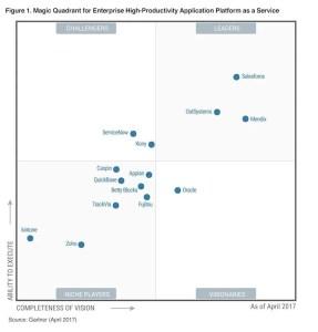 https://www.salesforce.com/blog/2017/05/salesforce-gartner-crm-customer-engagement.html