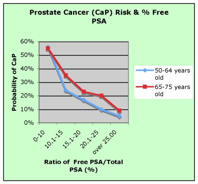 PSA_Cáncer de próstata
