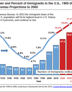 End notes also immigrant population to hit highest percentage ever in years rh cis