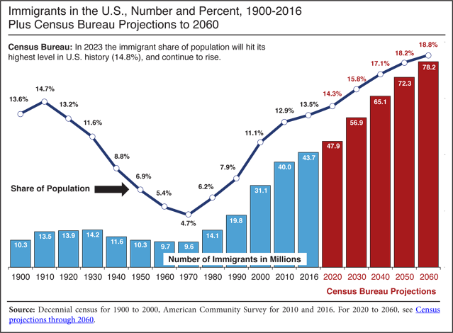 Graph: Immigrants in the US, Number and Percent, 1900-2016, Plus Census Bureau Projections to 2016