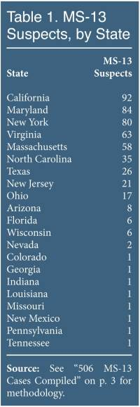 Table: MS-13 Suspects by State