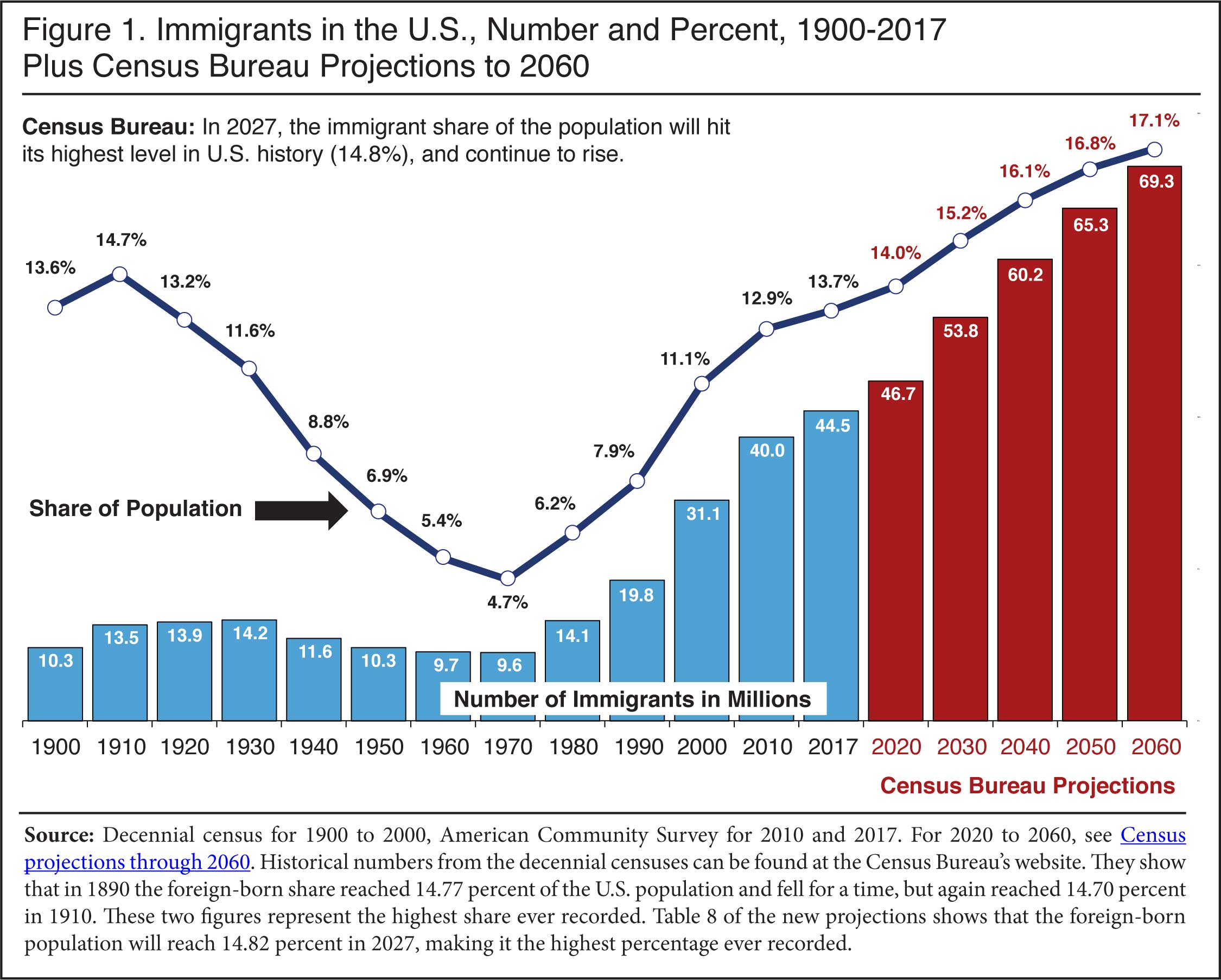Record 44 5 Million Immigrants In