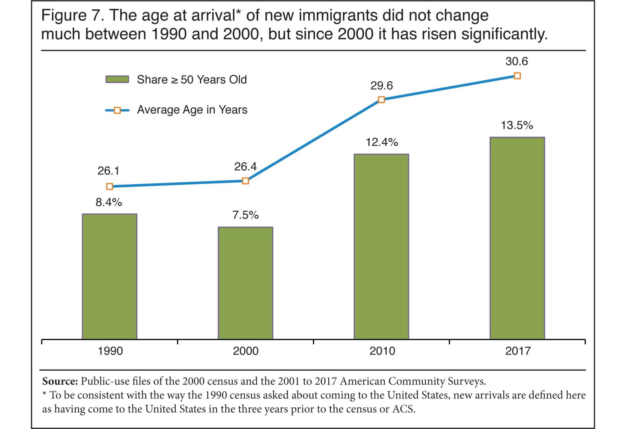 hight resolution of graph the age at arrival of new immigrants did not change much between 1990 and