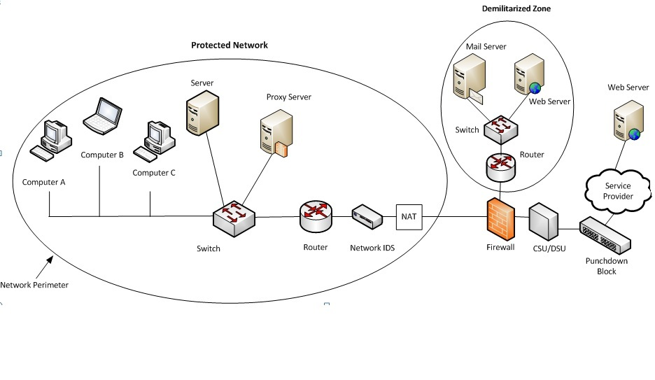 Physical Security and Man-in-the-Middle Attack