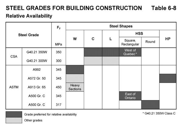 Availability of Structural Steel in Canada CISCICCA