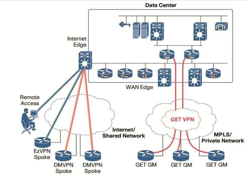Network Ciscohite Page 12